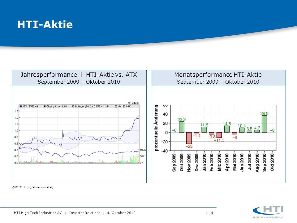 HTI-Aktie Jahresperformance l HTI-Aktie vs. ATX