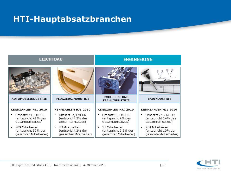 HTI-Hauptabsatzbranchen