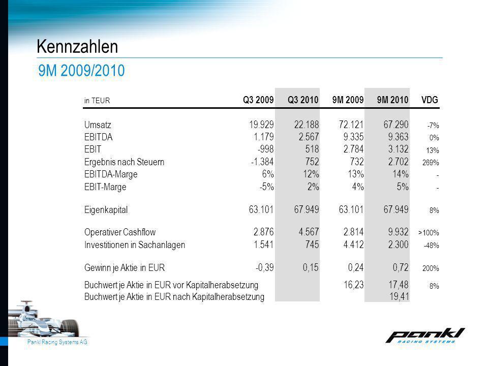 Kennzahlen 9M 2009/2010 Q3 2009 Q3 2010 9M 2009 9M 2010 VDG Umsatz