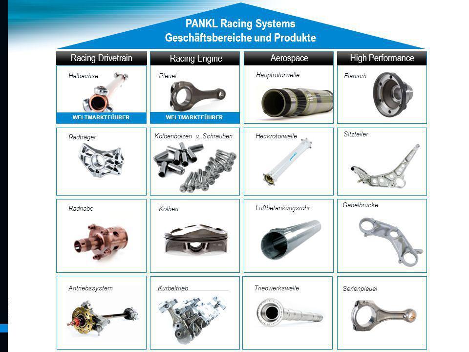 PANKL Racing Systems Geschäftsbereiche und Produkte