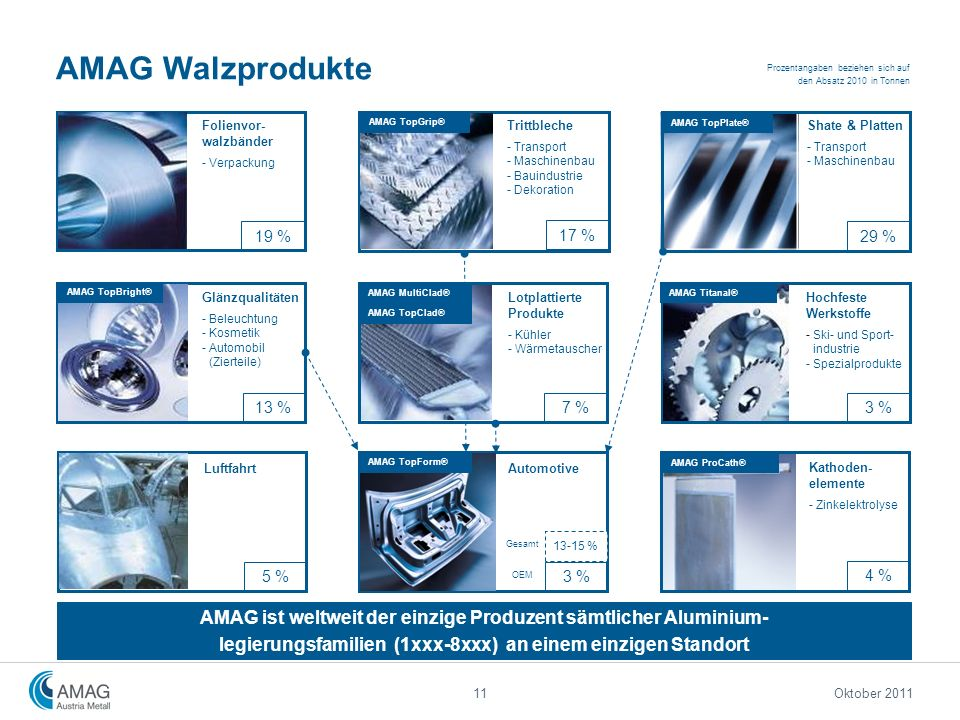 AMAG Walzprodukte Prozentangaben beziehen sich auf den Absatz 2010 in Tonnen. Folienvor-walzbänder.