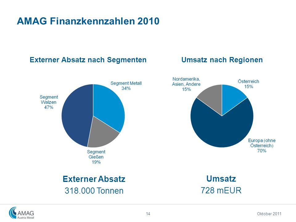 AMAG Finanzkennzahlen 2010