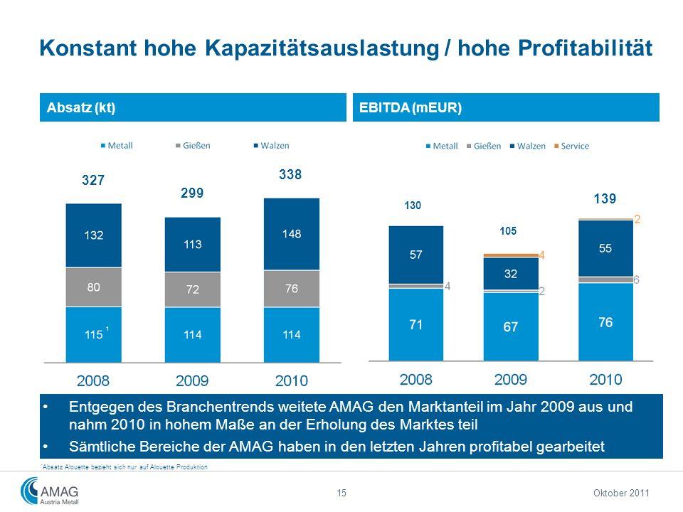 Konstant hohe Kapazitätsauslastung / hohe Profitabilität