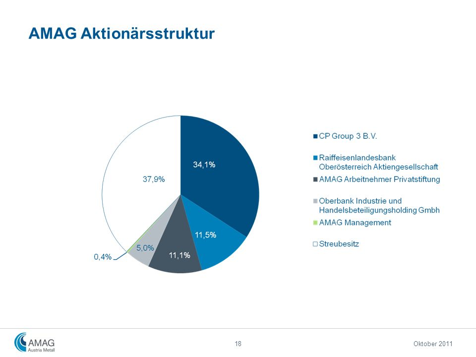 AMAG Aktionärsstruktur
