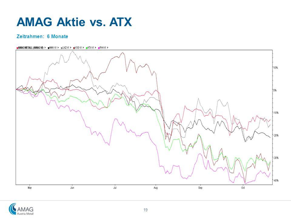 AMAG Aktie vs. ATX Zeitrahmen: 6 Monate