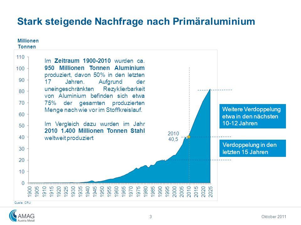 Stark steigende Nachfrage nach Primäraluminium