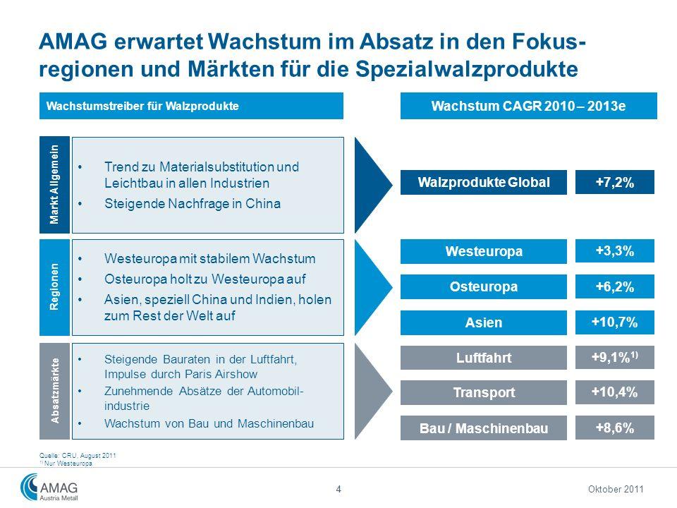 AMAG erwartet Wachstum im Absatz in den Fokus-regionen und Märkten für die Spezialwalzprodukte