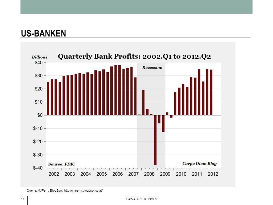 US-BANKEN Quelle: MJPerry BlogSpot; http://mjperry.blogspot.co.at/