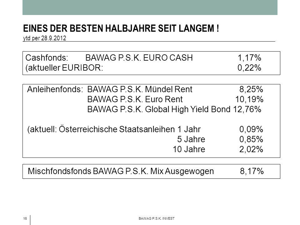 EINES DER BESTEN HALBJAHRE SEIT LANGEM ! ytd per 28.9.2012