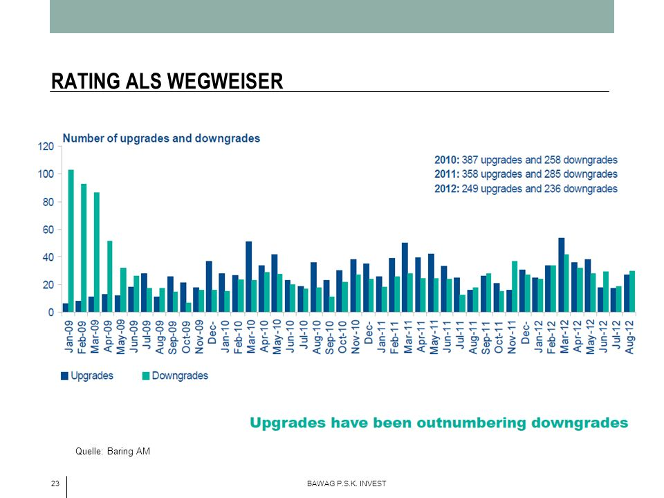 RATING ALS WEGWEISER Quelle: Baring AM 23 BAWAG P.S.K. INVEST