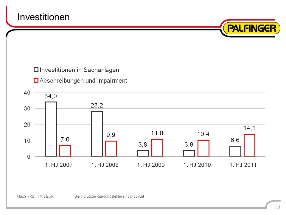 Investitionen Nach IFRS in Mio EUR Geringfügige Rundungsfehler sind möglich! 10
