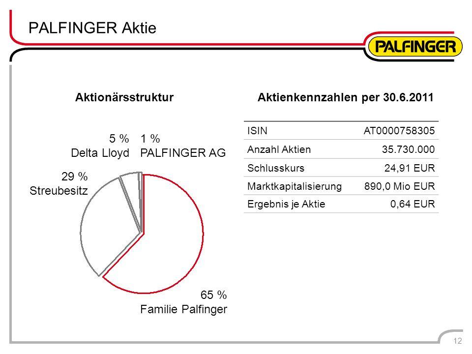 PALFINGER Aktie Aktionärsstruktur Aktienkennzahlen per 30.6.2011
