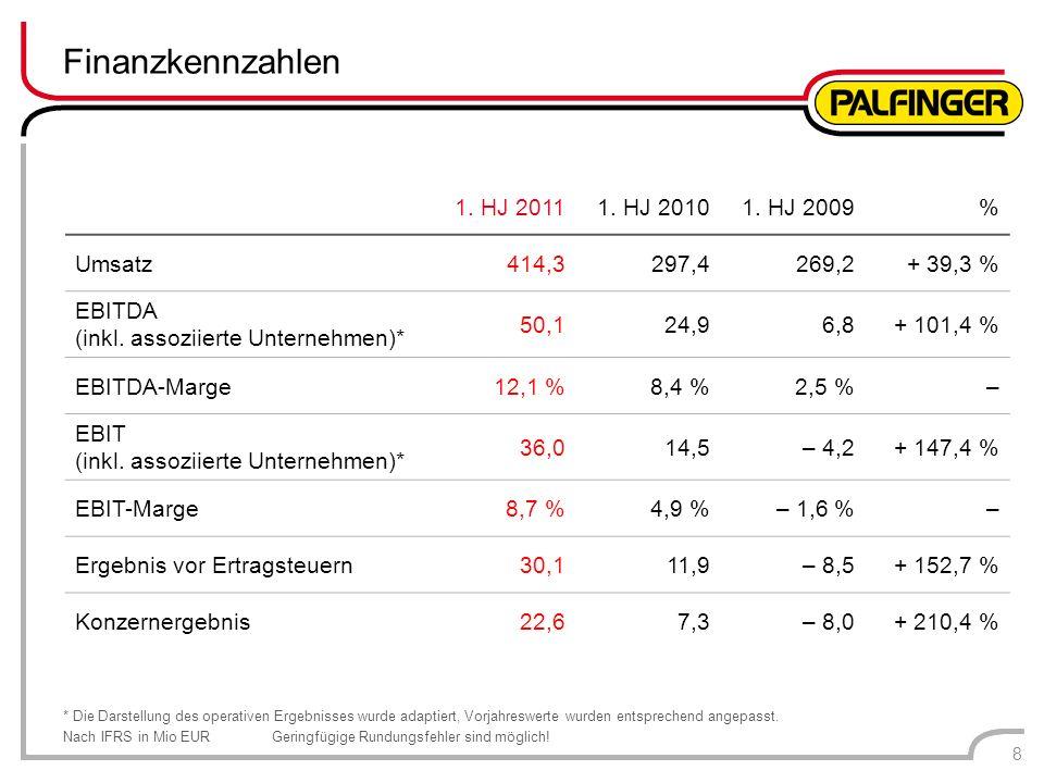 Finanzkennzahlen 1. HJ 2011 1. HJ 2010 1. HJ 2009 % Umsatz 414,3 297,4