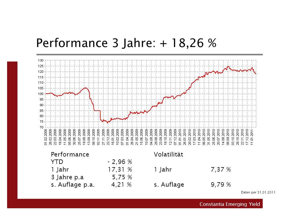 Performance 3 Jahre: + 18,26 % Performance YTD - 2,96 % 1 Jahr 17,31 %