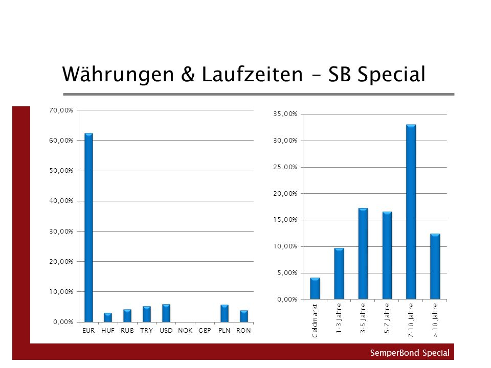 Währungen & Laufzeiten – SB Special