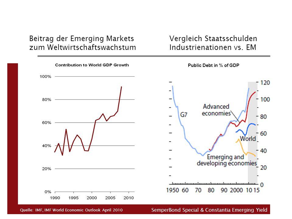 Beitrag der Emerging Markets