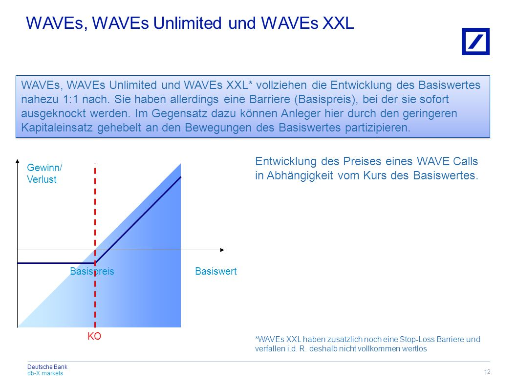 WAVEs, WAVEs Unlimited und WAVEs XXL