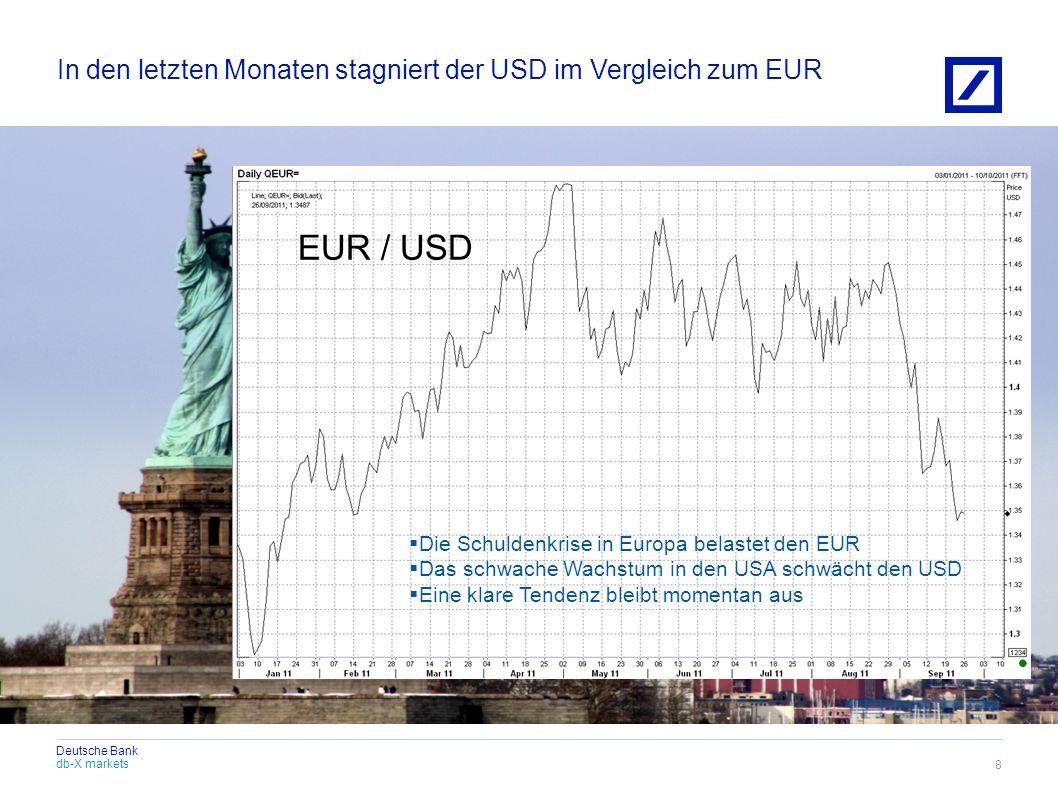 In den letzten Monaten stagniert der USD im Vergleich zum EUR