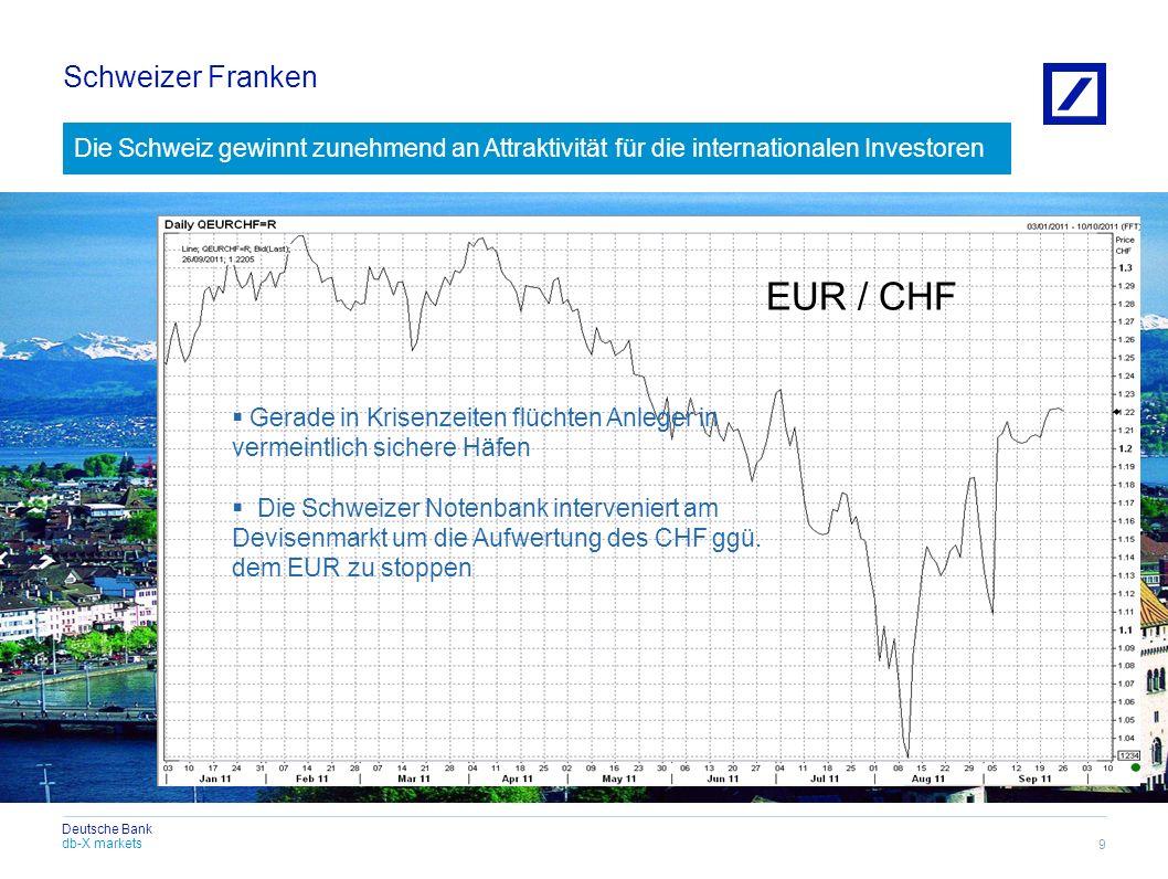 EUR / CHF Schweizer Franken