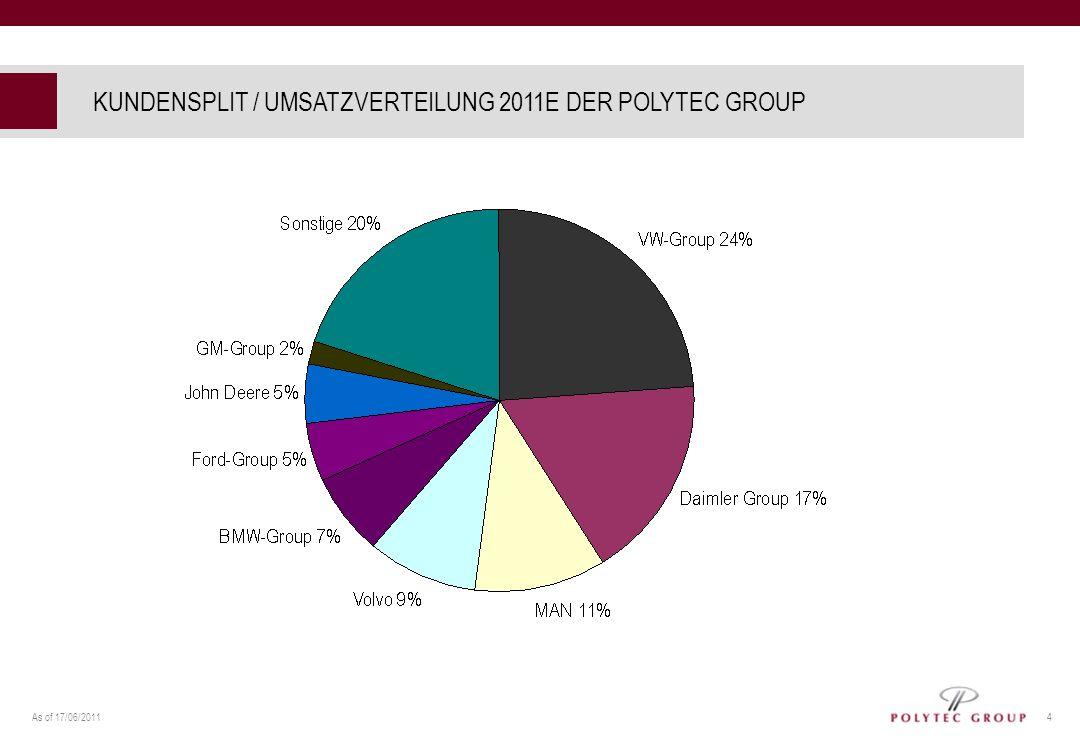 KUNDENSPLIT / UMSATZVERTEILUNG 2011E DER POLYTEC GROUP