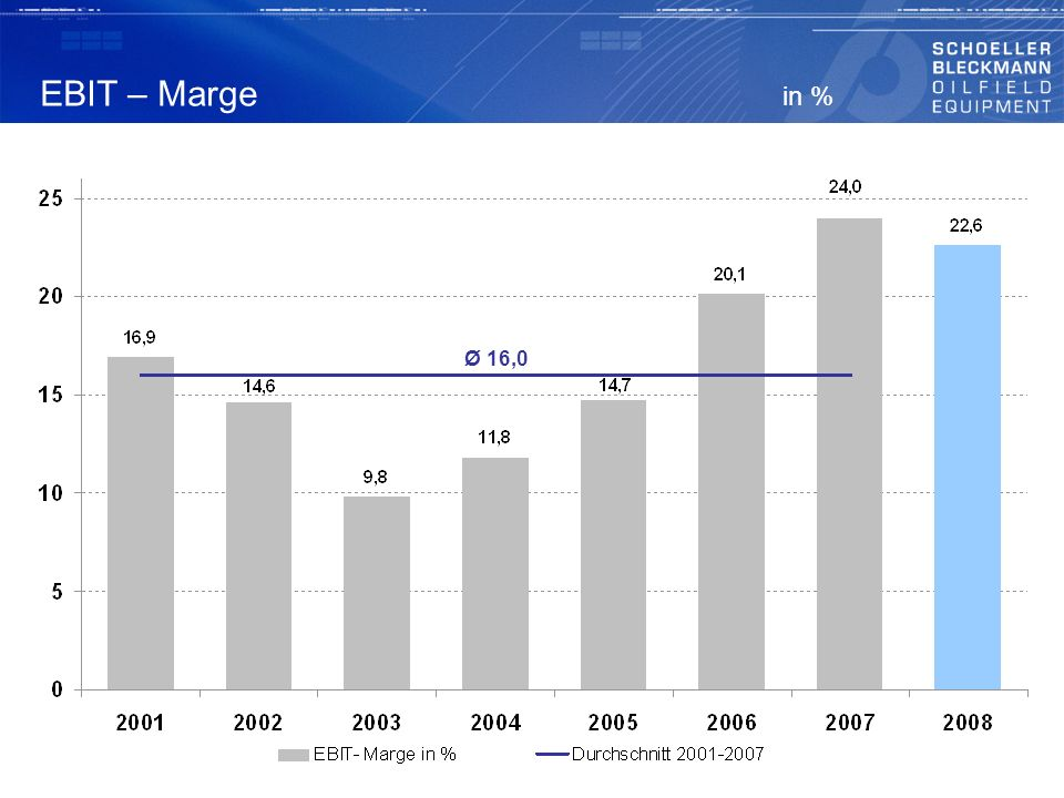 EBIT – Marge in % Ø 16,0