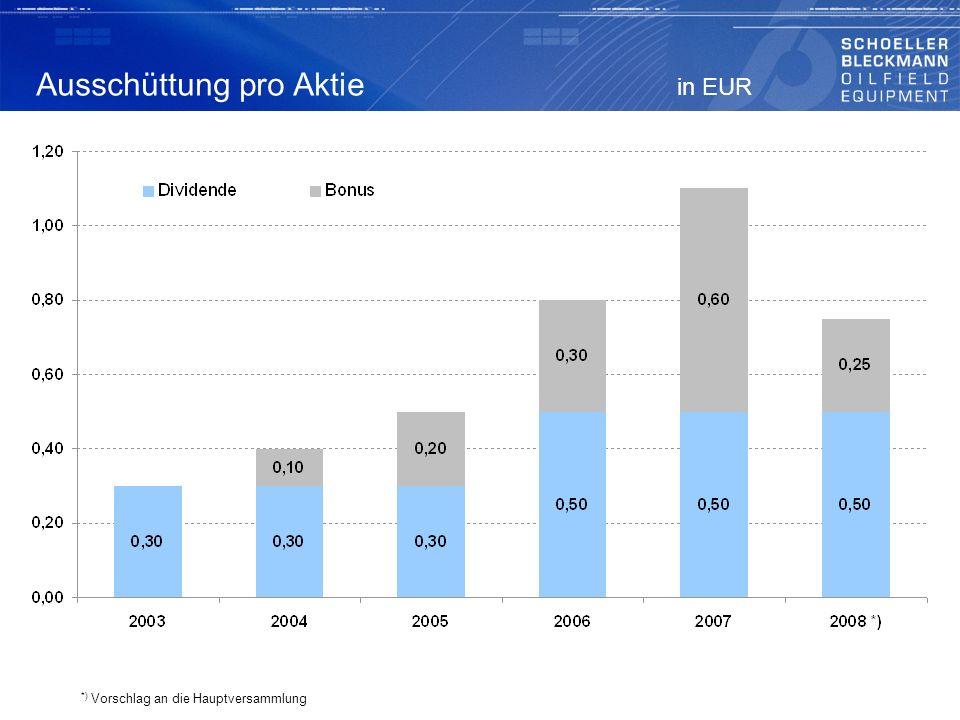 Ausschüttung pro Aktie in EUR
