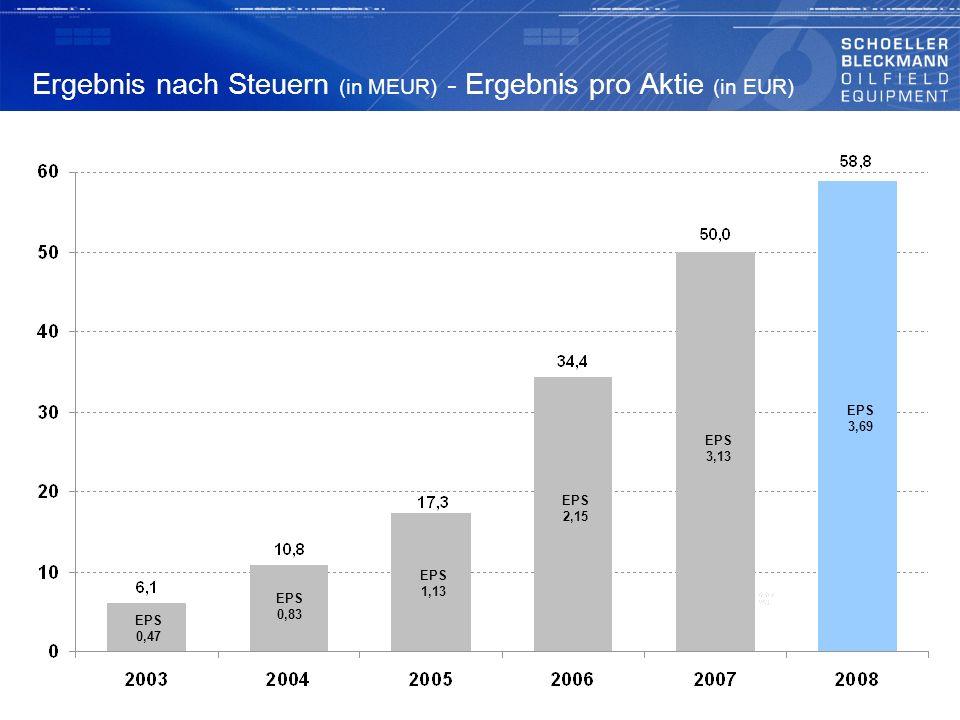 Ergebnis nach Steuern (in MEUR) - Ergebnis pro Aktie (in EUR)