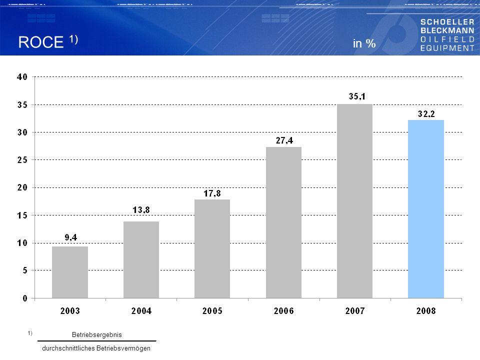 ROCE 1) in % 1) Betriebsergebnis durchschnittliches Betriebsvermögen