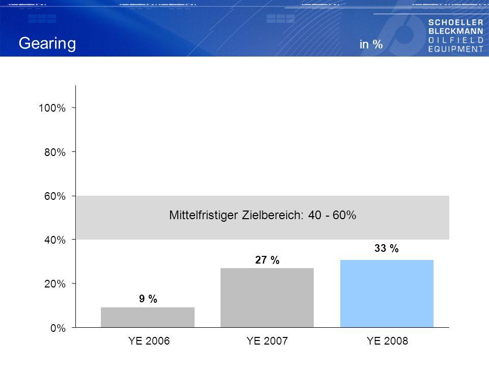 Mittelfristiger Zielbereich: 40 - 60%