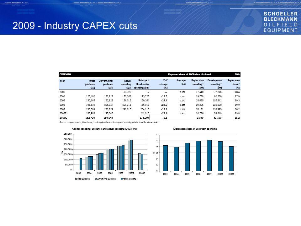 2009 - Industry CAPEX cuts