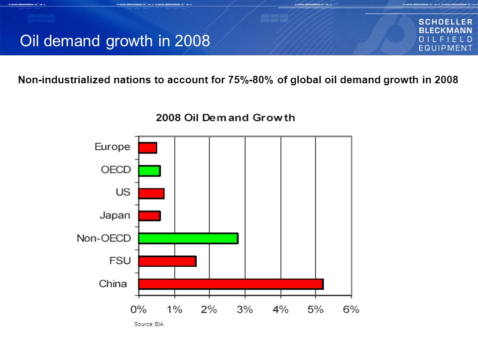 Oil demand growth in 2008 Non-industrialized nations to account for 75%-80% of global oil demand growth in 2008.