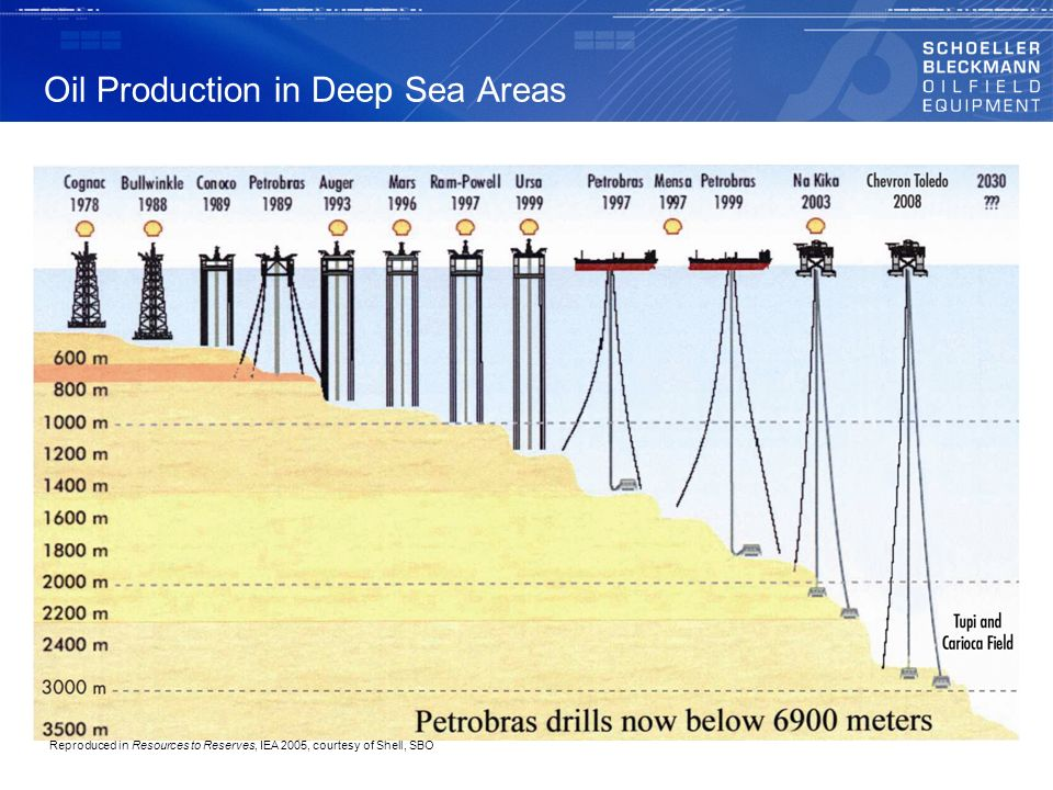 Oil Production in Deep Sea Areas