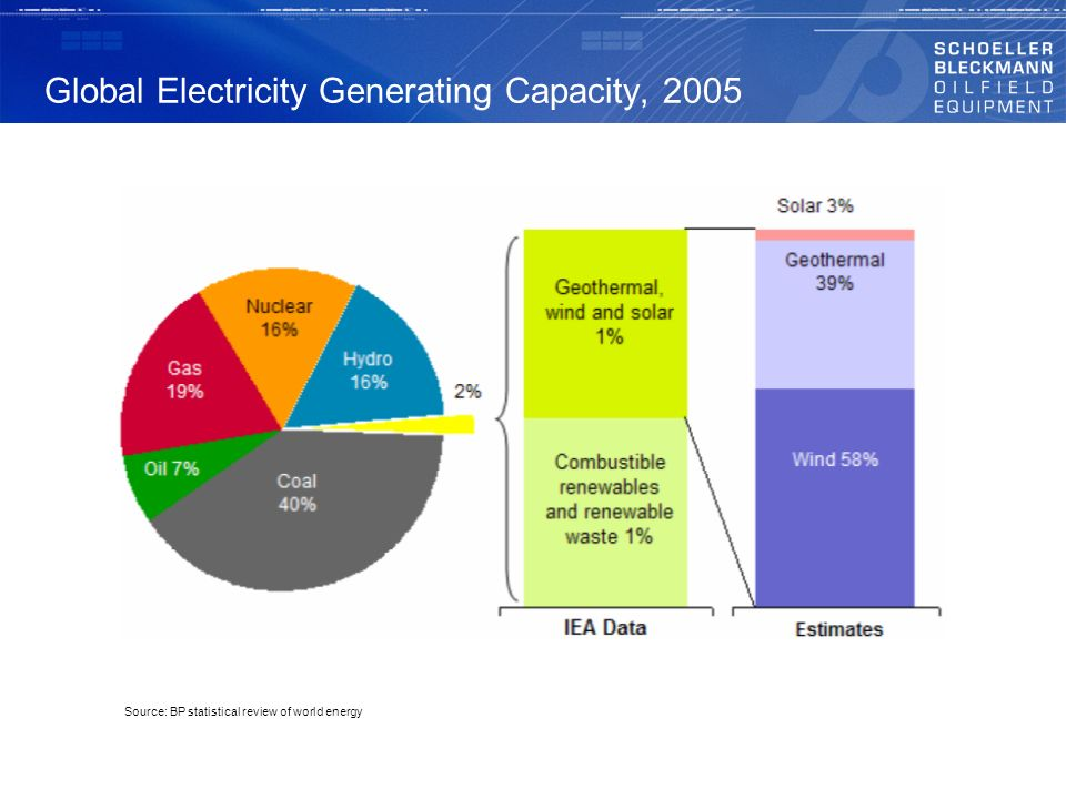 Global Electricity Generating Capacity, 2005