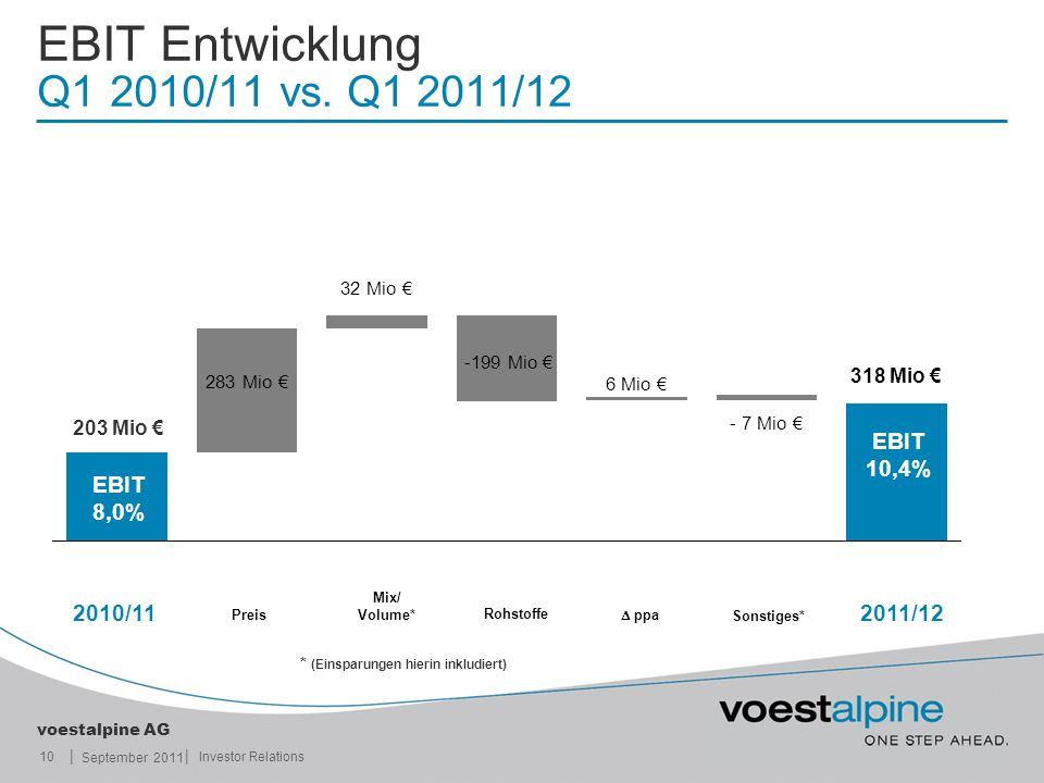 EBIT Entwicklung Q1 2010/11 vs. Q1 2011/12