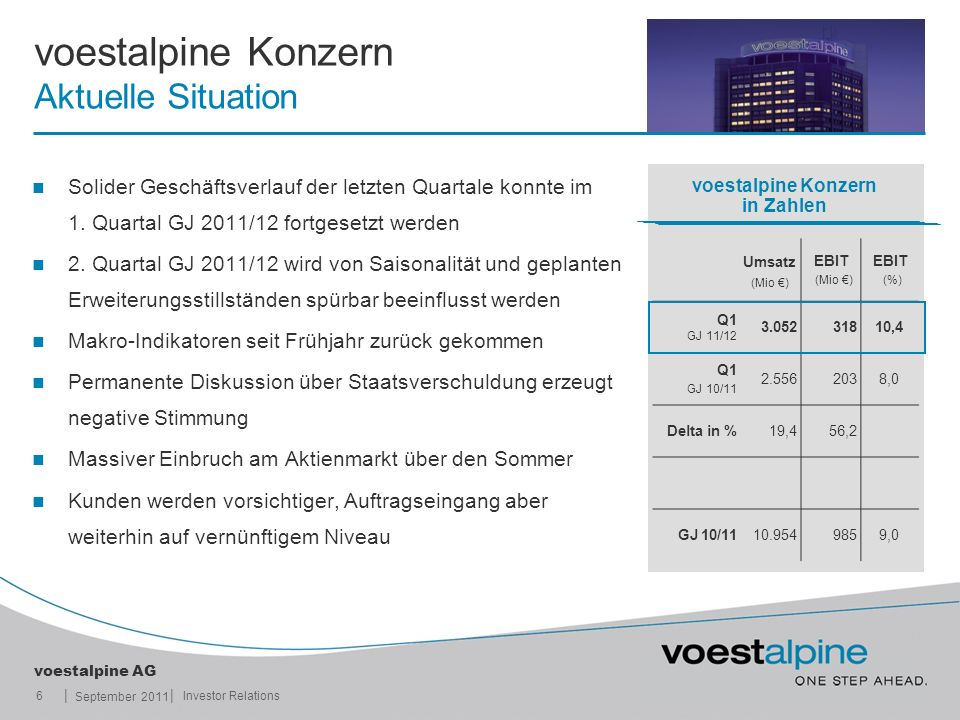 voestalpine Konzern Aktuelle Situation