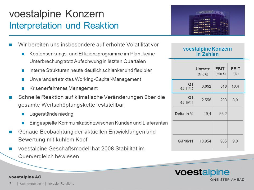 voestalpine Konzern Interpretation und Reaktion