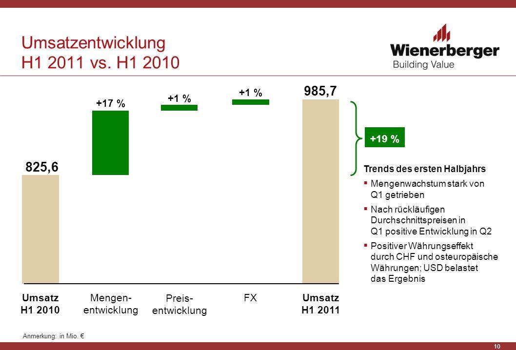 Umsatzentwicklung H1 2011 vs. H1 2010