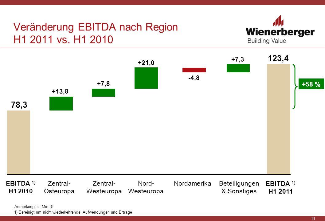 Veränderung EBITDA nach Region H1 2011 vs. H1 2010