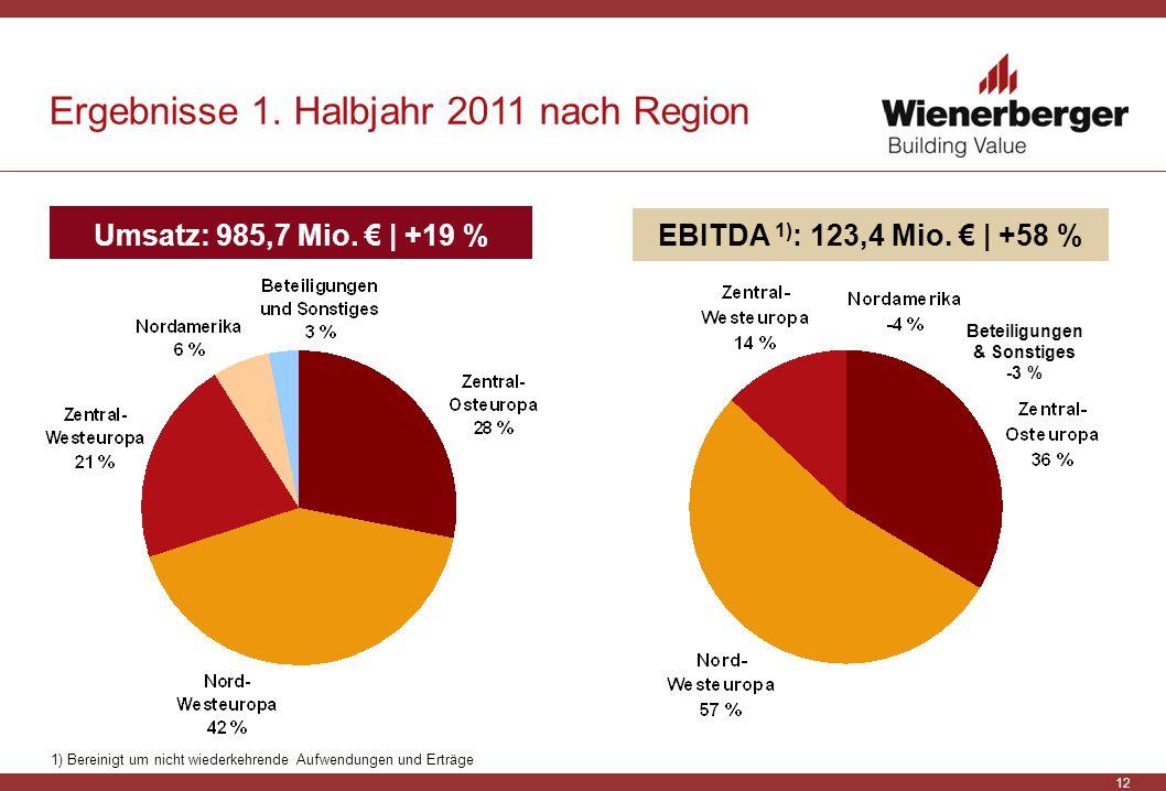 Beteiligungen & Sonstiges -3 %