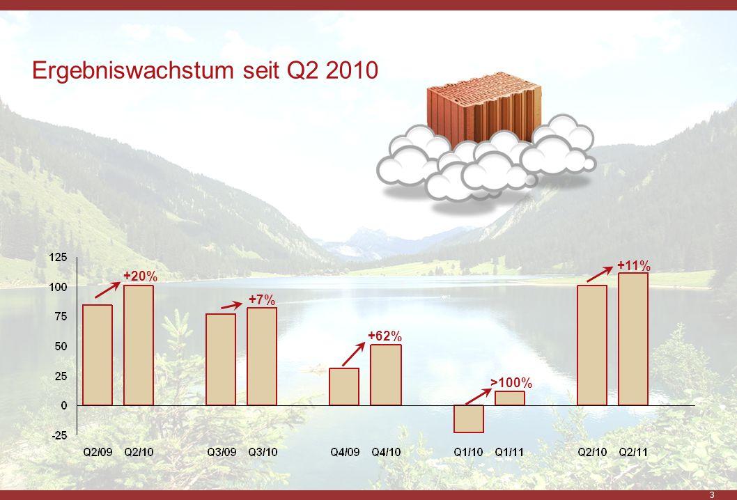 Ergebniswachstum seit Q2 2010