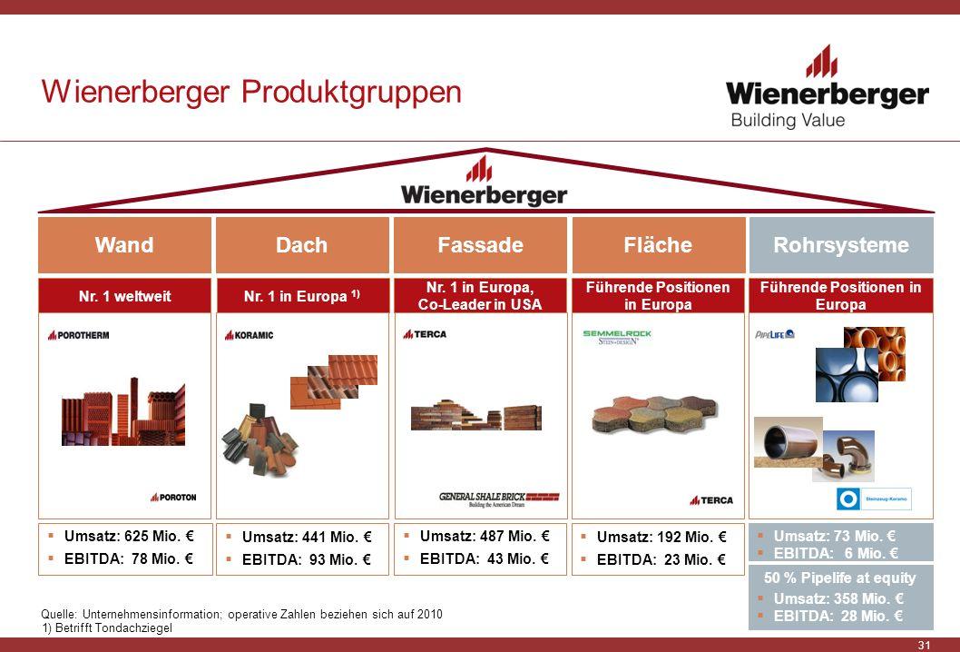 Wienerberger Produktgruppen