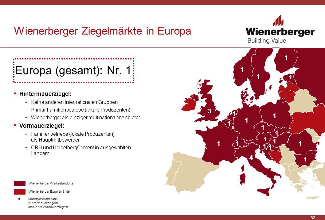 Wienerberger Ziegelmärkte in Europa