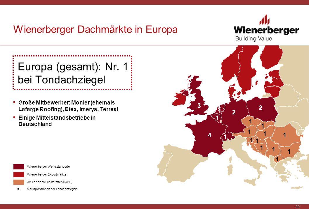 Wienerberger Dachmärkte in Europa
