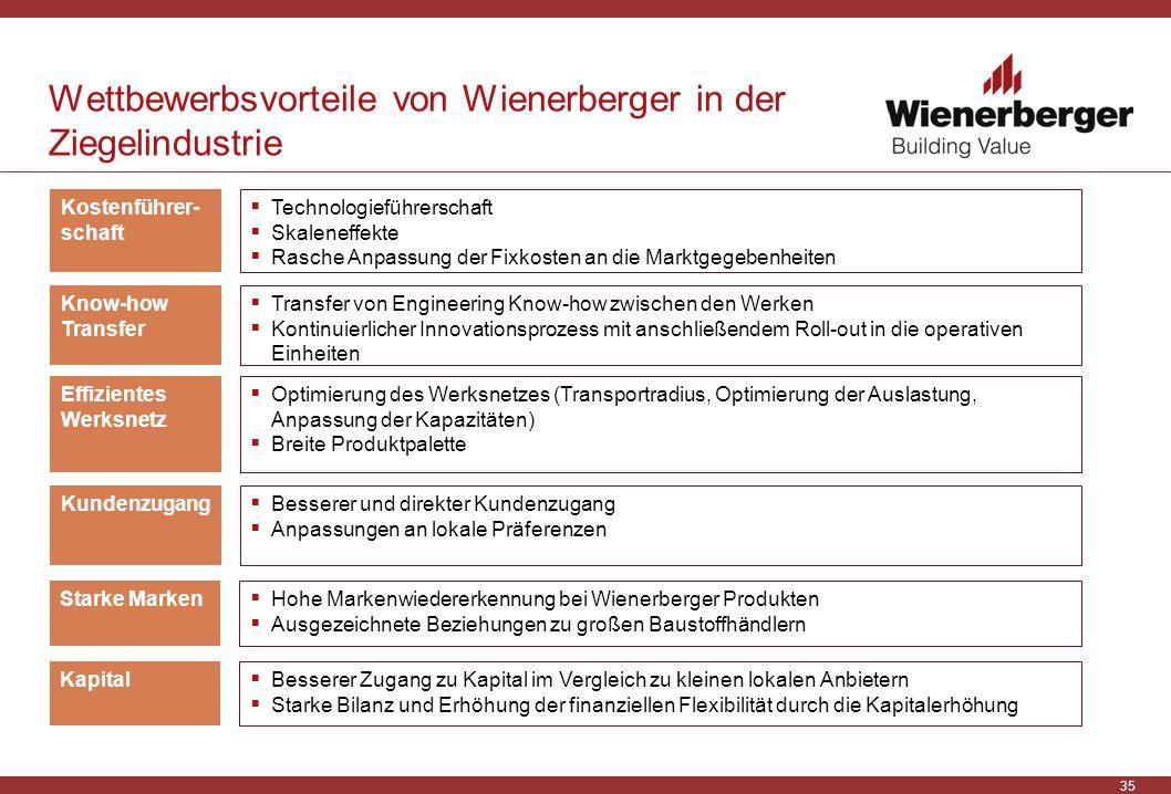 Wettbewerbsvorteile von Wienerberger in der Ziegelindustrie