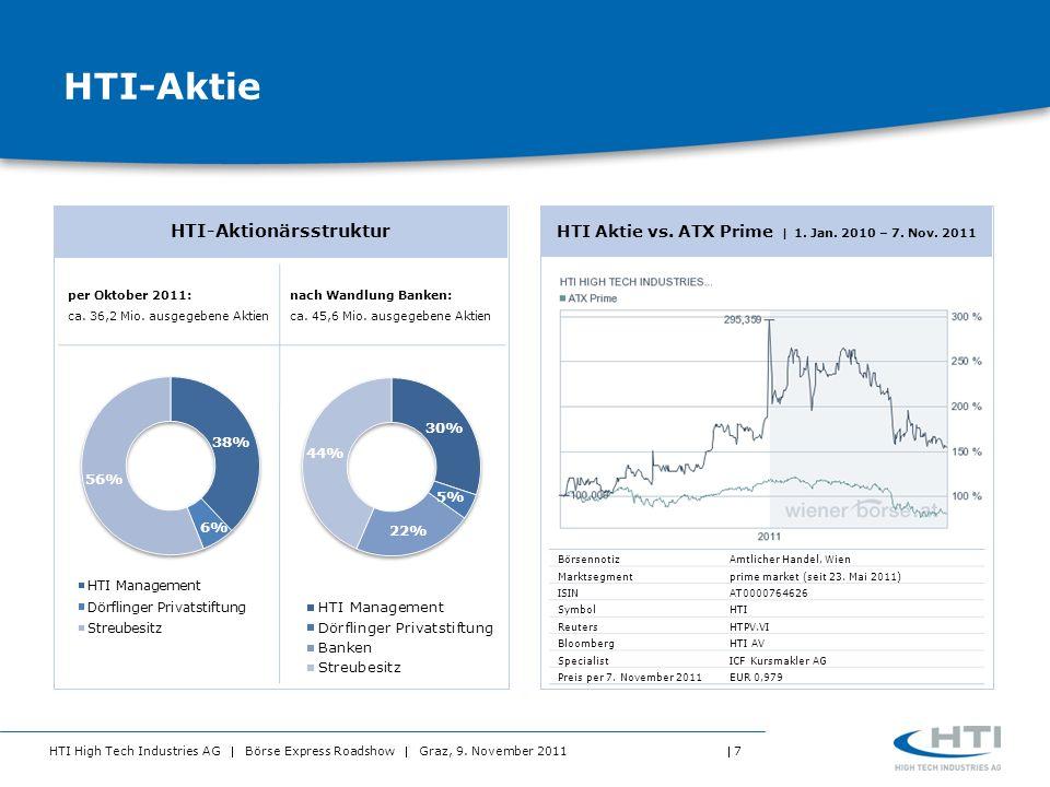 HTI-Aktie HTI-Aktionärsstruktur