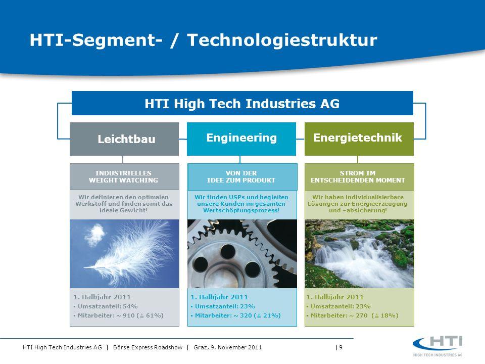 HTI-Segment- / Technologiestruktur