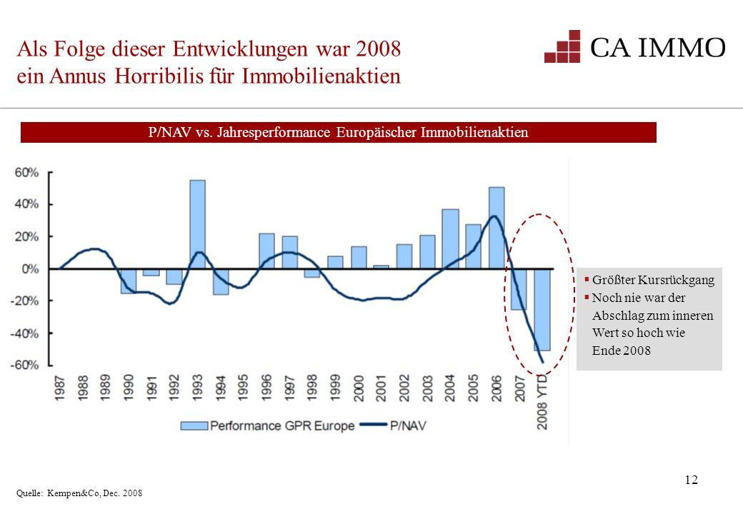P/NAV vs. Jahresperformance Europäischer Immobilienaktien