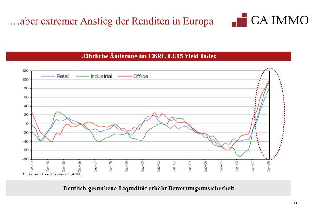…aber extremer Anstieg der Renditen in Europa