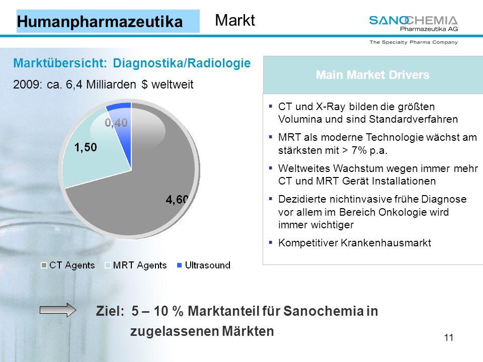 Humanpharmazeutika Markt zugelassenen Märkten