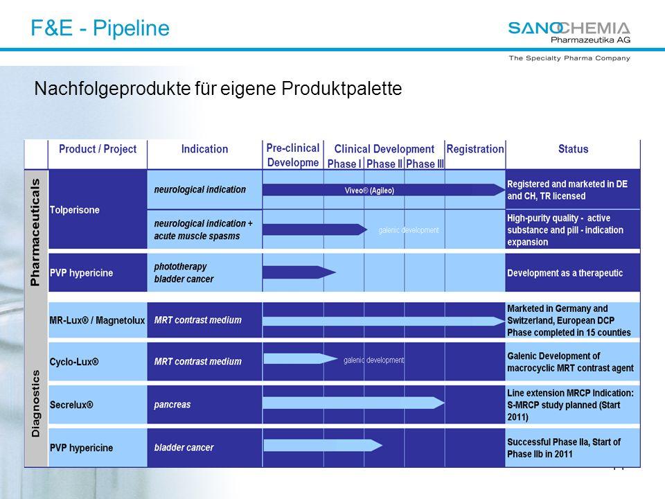 F&E - Pipeline Nachfolgeprodukte für eigene Produktpalette